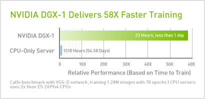 NVIDIA DGX-1 Delivers 58X Faster Training