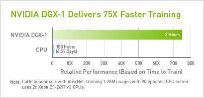 NVIDIA DGX-1 Delivers 60X Faster Training