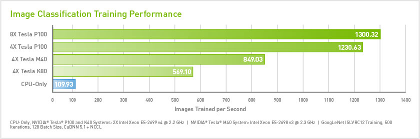 Image classification training performance