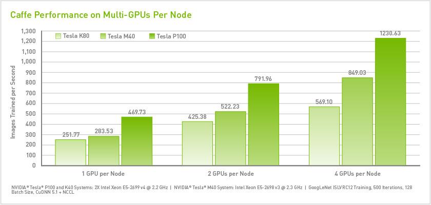 Caffe performance on Multiple GPUs per node
