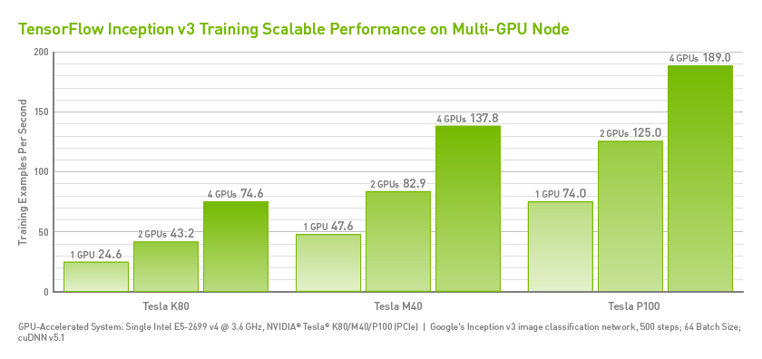 Inception v3 Training Scalable Performance on Multi-GPUs Per Node