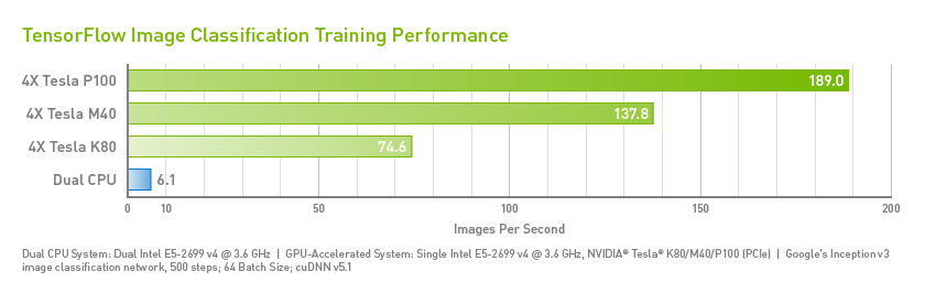 Image-Classification Training Performance