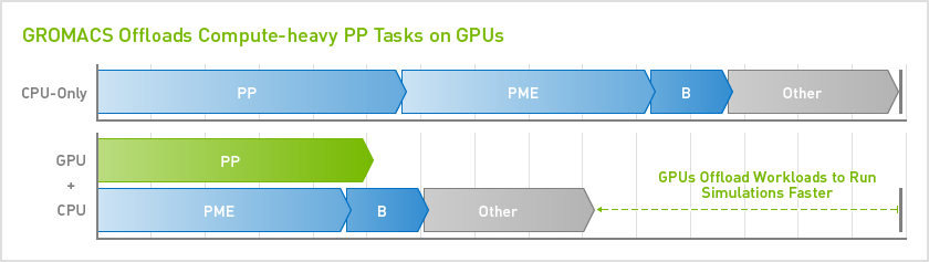 GROMACS Offloads Compute-heavy PP tasks on GPUs