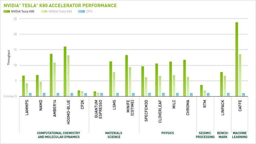 NVIDIA Tesla K80 Accelerator Performance