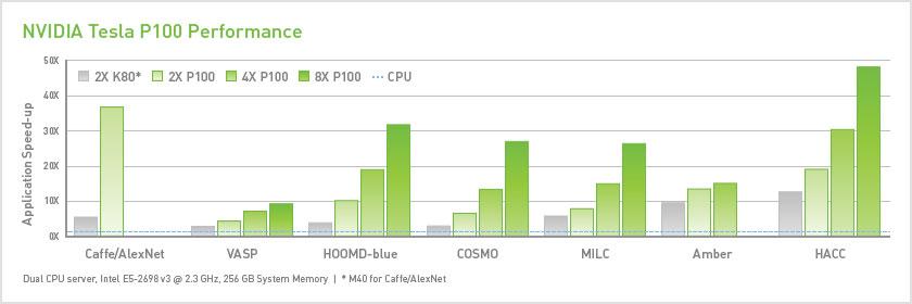 适用于服务器的 Tesla GPU 加速器
