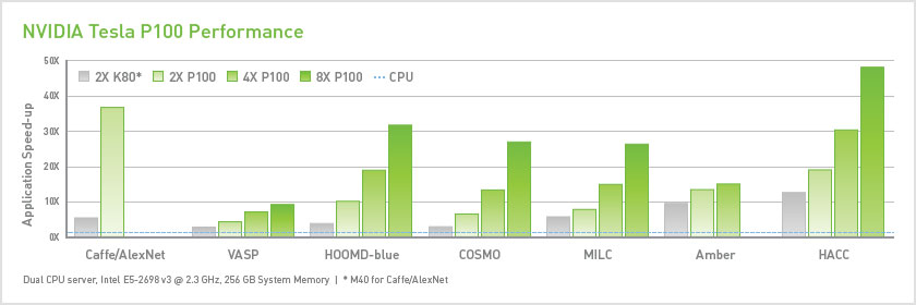 NVIDIA Tesla P100 performance versus Tesla K80