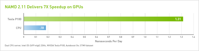 NAMD 2.11 Delivers 7X Speedup on GPUs