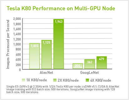 NVIDIA Tesla K80 Performance