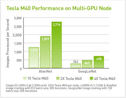 NVIDIA Tesla M40 Performance
