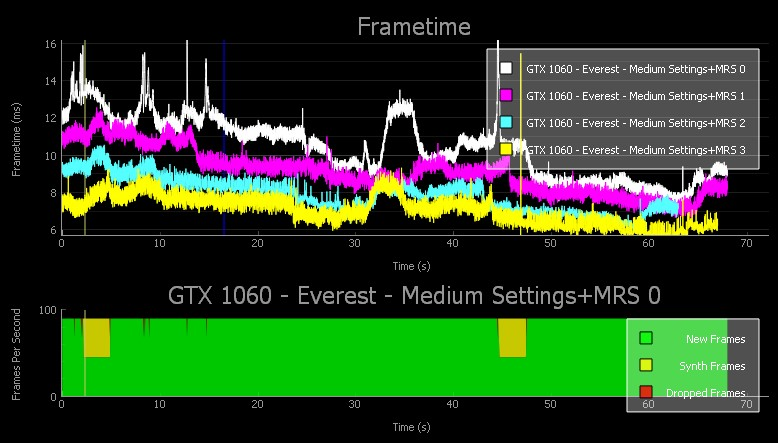 Free NVIDIA FCAT VR Performance Analysis Tool Available For Download