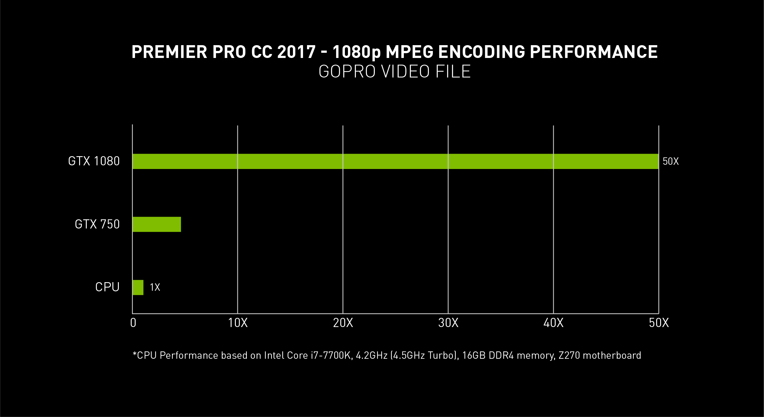 Produce Videos in Adobe Premiere Pro up to 50x Faster with