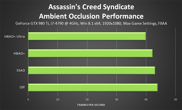 Assassin's Creed Syndicate - Ambient Occlusion Performance