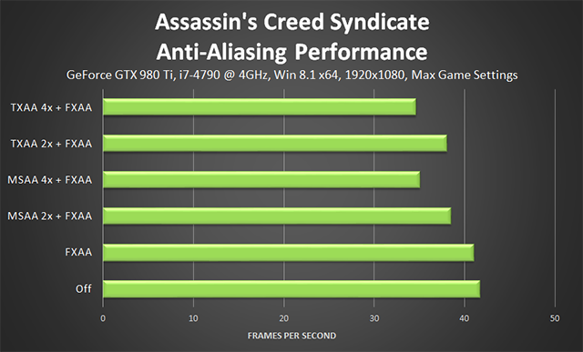 Assassin's Creed Syndicate - Anti-Aliasing Performance