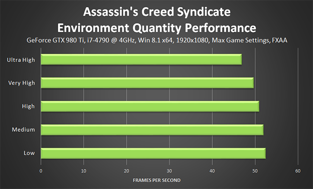 Assassin's Creed Syndicate - Environment Quality Performance