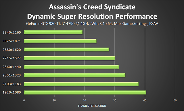 Assassin's Creed Syndicate - NVIDIA Dynamic Super Resolution Performance