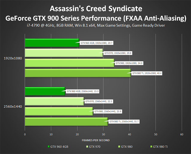 Assassin's Creed Syndicate - GeForce GTX 900 Series Performance (FXAA)