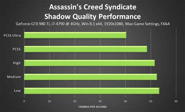 Assassin's Creed Syndicate - Shadow Quality Performance