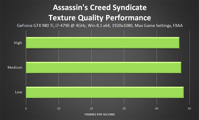 Assassin's Creed Syndicate - Texture Quality Performance