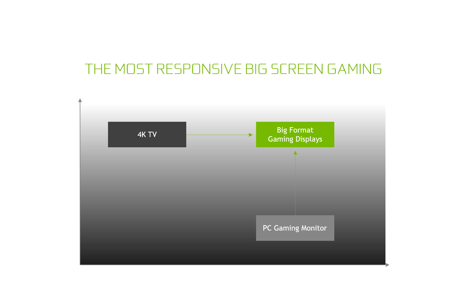 Introducing Big Format Game Displays (BFGD) | GeForce
