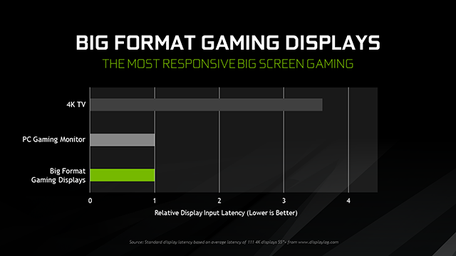 Big Format Gaming Displays deliver the most responsive big screen gaming experience by a considerable margin
