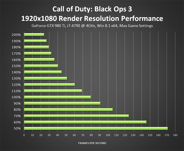 Call of Duty: Black Ops 3 PC - 1920x1080 Render Resolution Performance