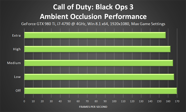 Call of Duty: Black Ops 3 PC - Ambient Occlusion Performance