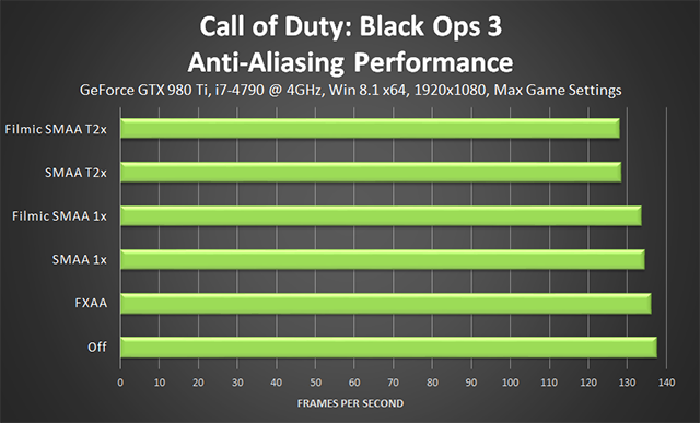 Call of Duty: Black Ops 3 PC - Anti-Aliasing Performance