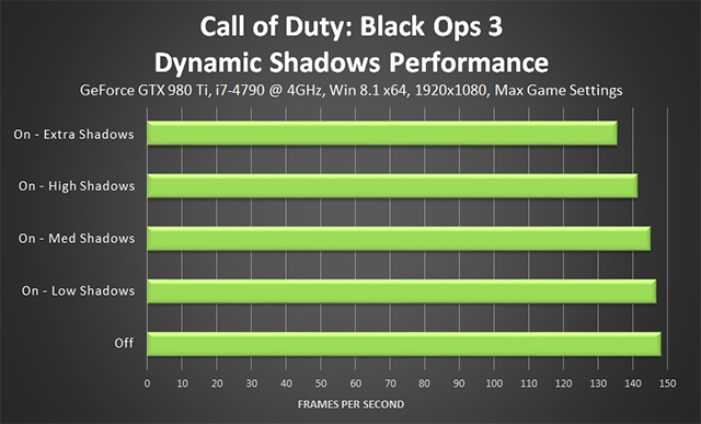 Call of Duty: Black Ops 3 PC - Dynamic Shadows Performance