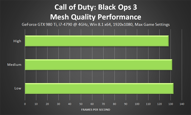 Call of Duty: Black Ops 3 PC - Mesh Quality Performance
