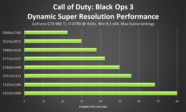 Call of Duty: Black Ops 3 PC - 1920x1080 NVIDIA Dynamic Super Resolution Performance