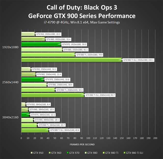 Call of Duty: Black Ops 3 PC - GeForce GTX 900 Series Performance (Single-Player)