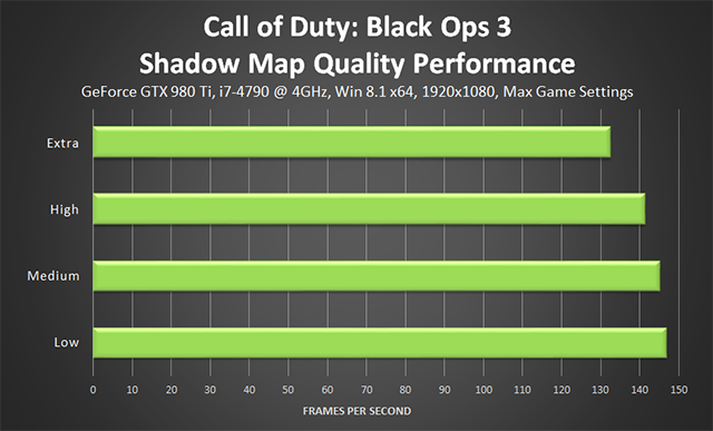 Call of Duty: Black Ops 3 PC - Shadow Map Quality Performance