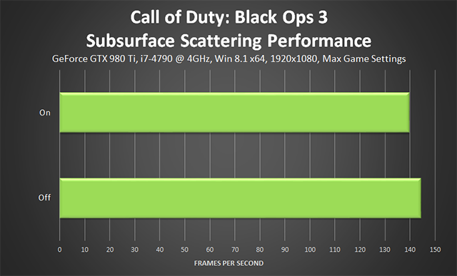 Call of Duty: Black Ops 3 PC - Subsurface Scattering Performance
