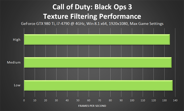 Call of Duty: Black Ops 3 PC - Texture Filtering Performance