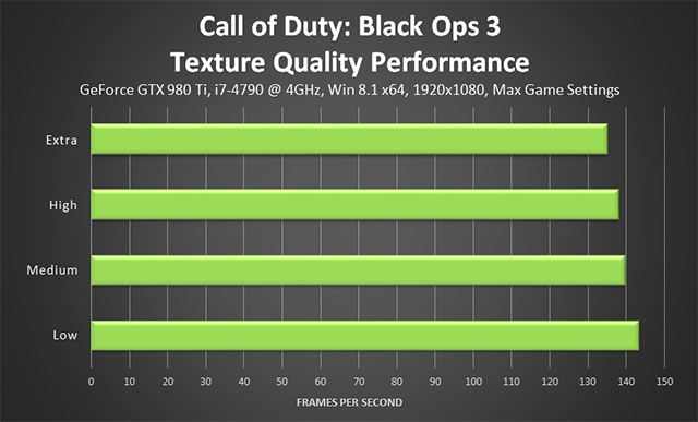 Call of Duty: Black Ops 3 PC - Texture Quality Performance