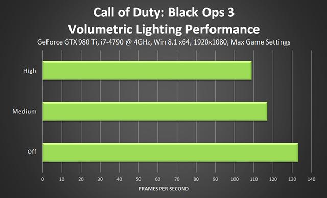 Call of Duty: Black Ops 3 PC - Volumetric Lighting Performance