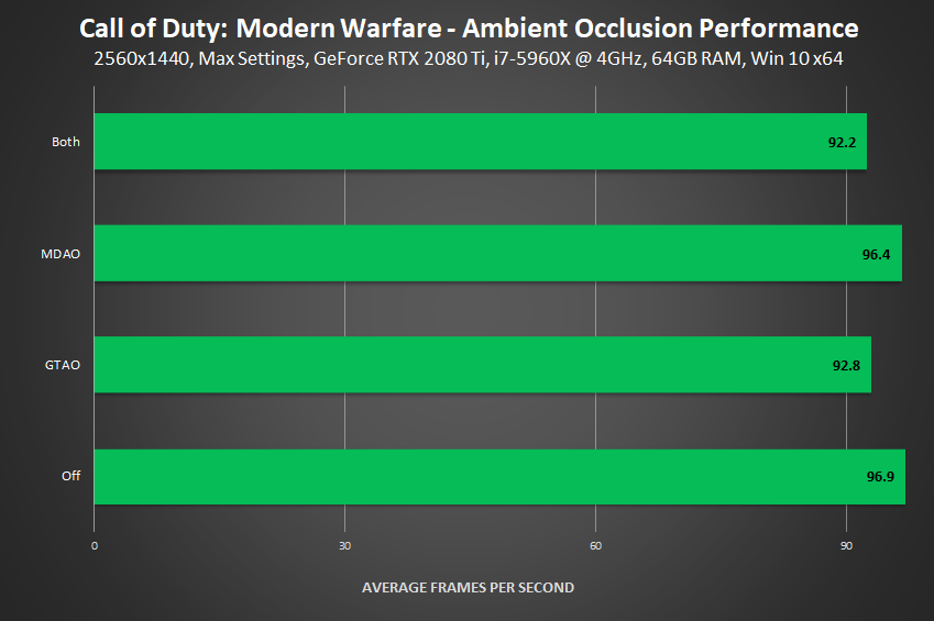 Call of Duty: Modern Warfare - Ambient Occlusion Performance
