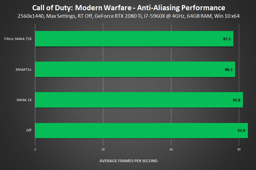 Call of Duty: Modern Warfare - Anti-Aliasing Performance