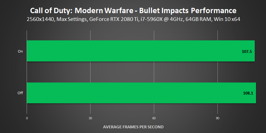 Call of Duty: Modern Warfare - Bullet Impacts Performance