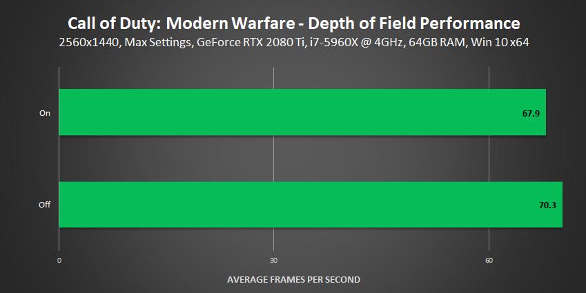 Call of Duty: Modern Warfare - Depth of Field Performance