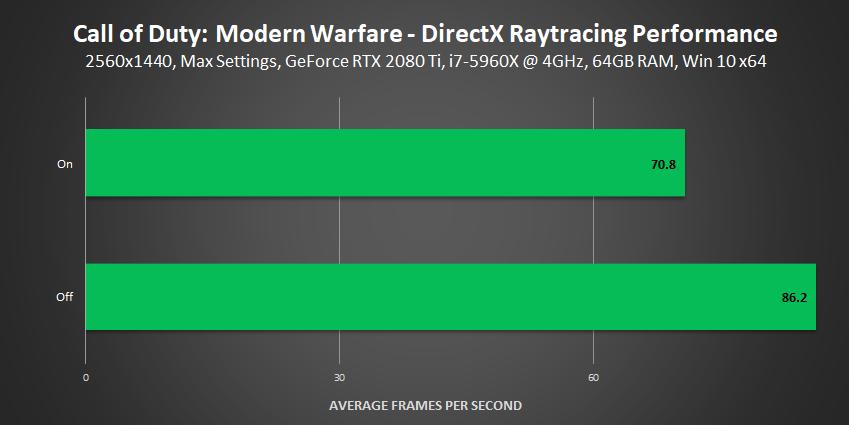 Call of Duty: Modern Warfare - DirectX Raytracing Performance