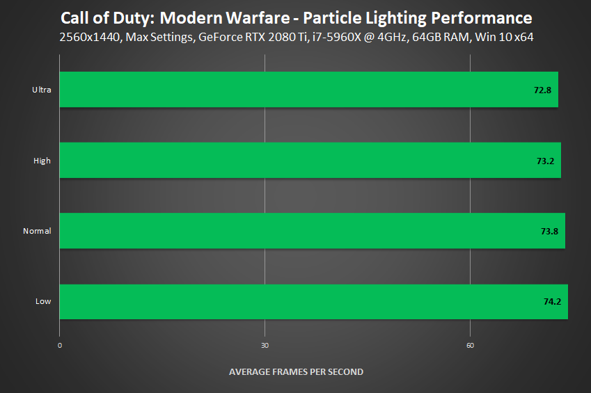 Call of Duty: Modern Warfare - Particle Lighting Performance