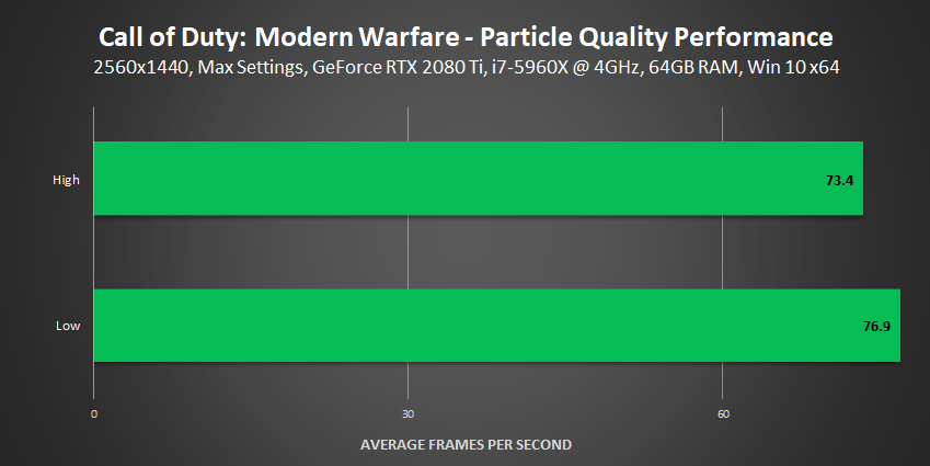 Call of Duty: Modern Warfare - Particle Quality Performance