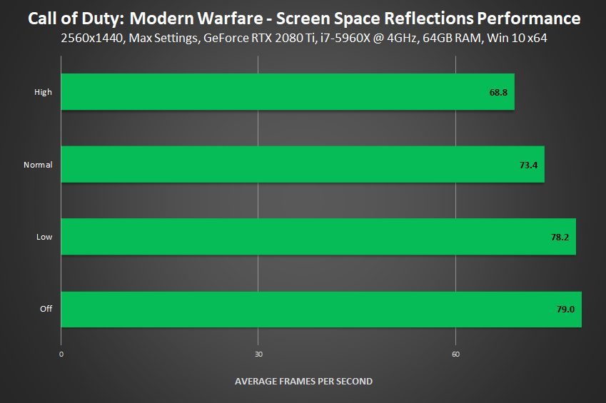 Call of Duty: Modern Warfare - Screen Space Reflections Performance