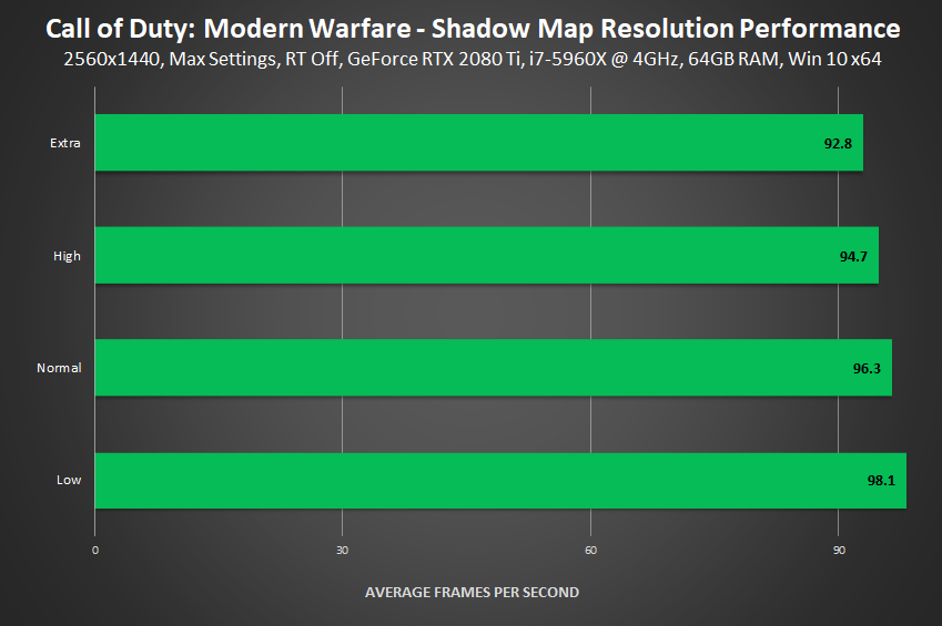 Call of Duty: Modern Warfare - Shadow Map Resolution Performance