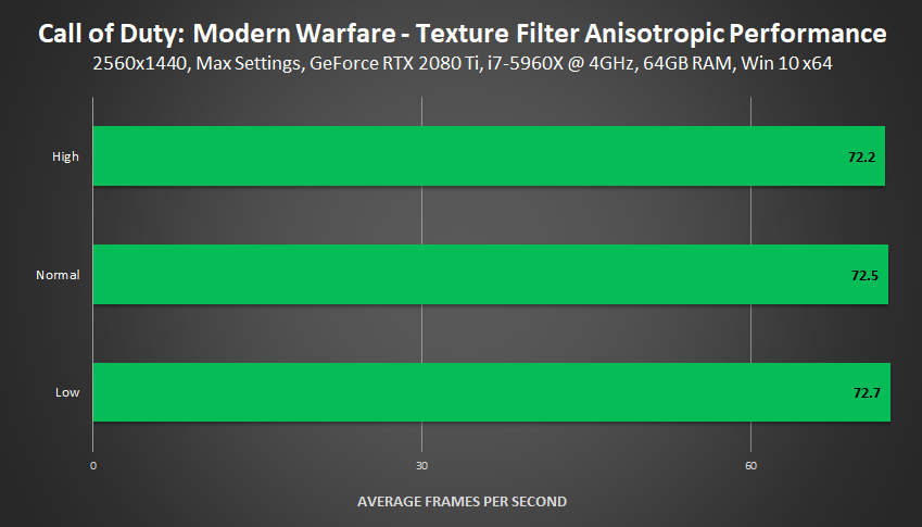 Call of Duty: Modern Warfare - Texture Filter Anisotropic Performance