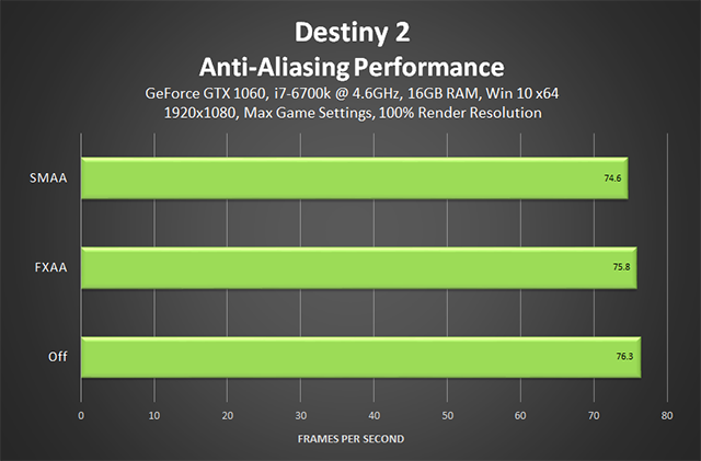 Destiny 2 - performance de Antisserrilhamento