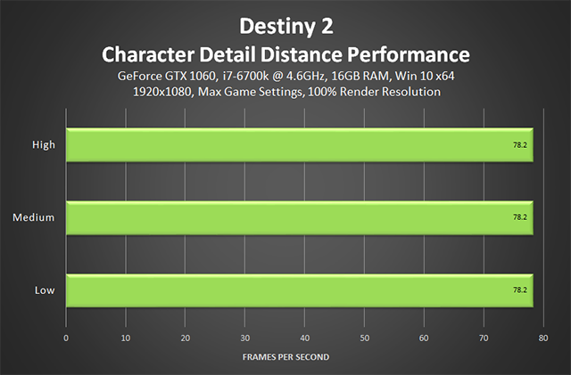 Destiny 2 - Character Detail Distance Performance