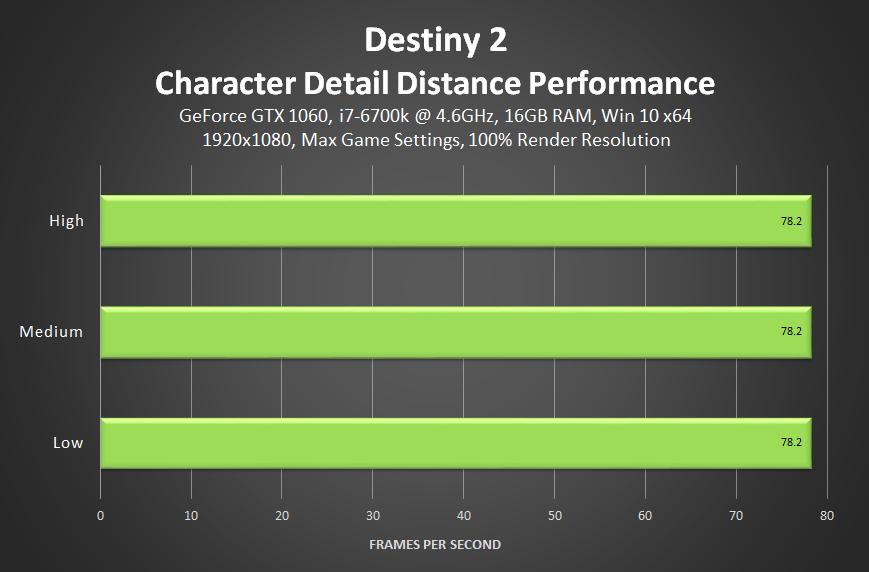 What Settings Affect Destiny 2\'s FPS The Most | Kotaku Australia