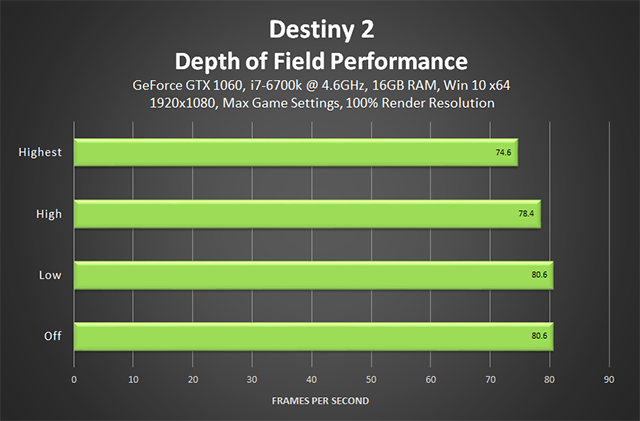 Destiny 2 - Depth of Field Performance